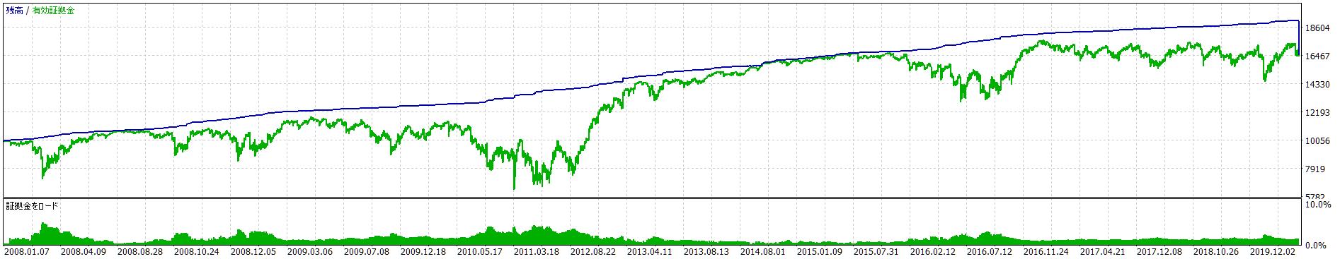 HARVEST資産曲線