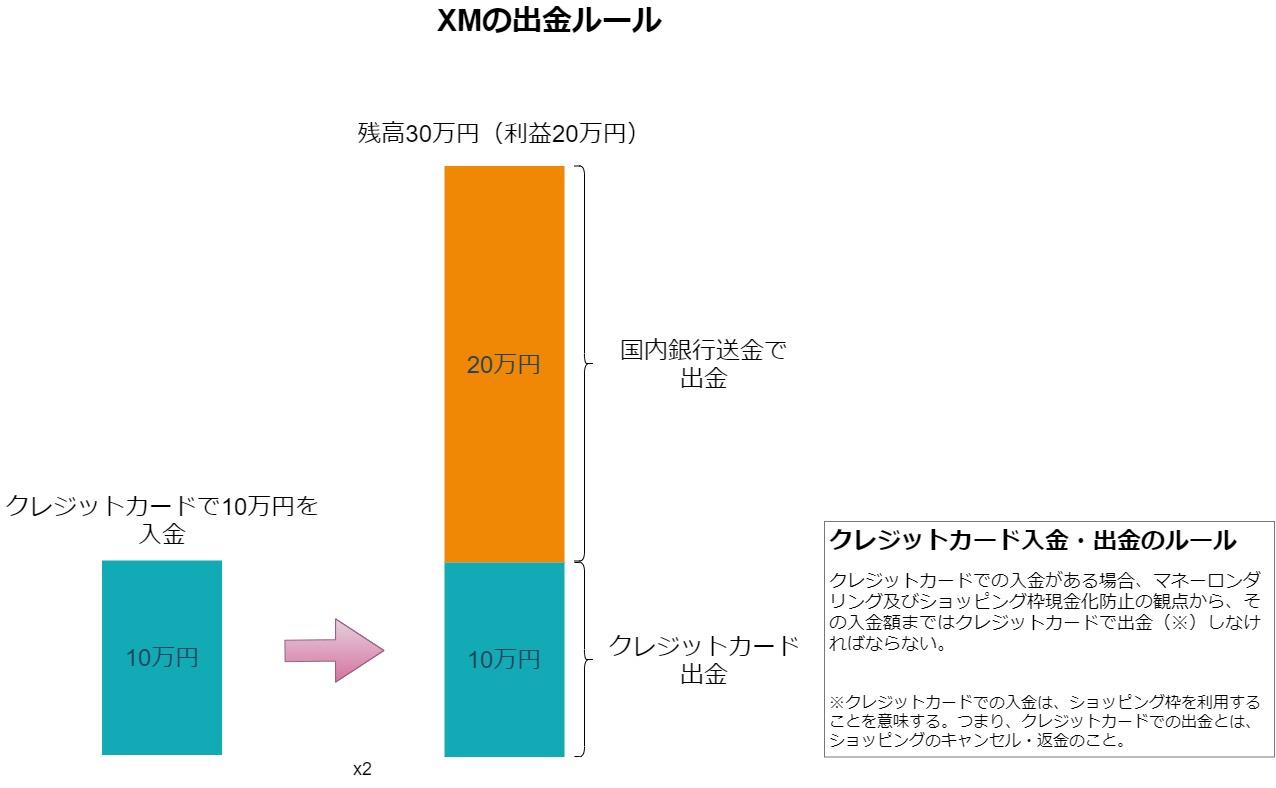 XM入金と出金のルール(クレジットカード)