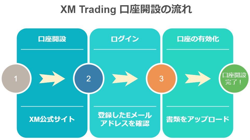 XM口座開設3ステップ(スマホ)