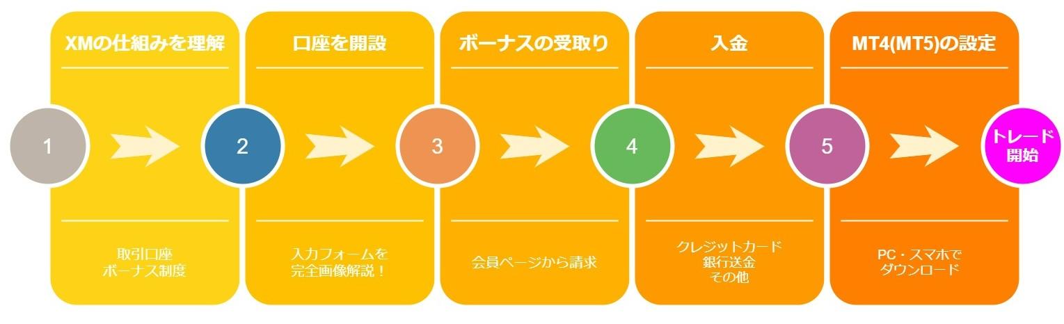 XMの口座開設から取引開始までのステップ